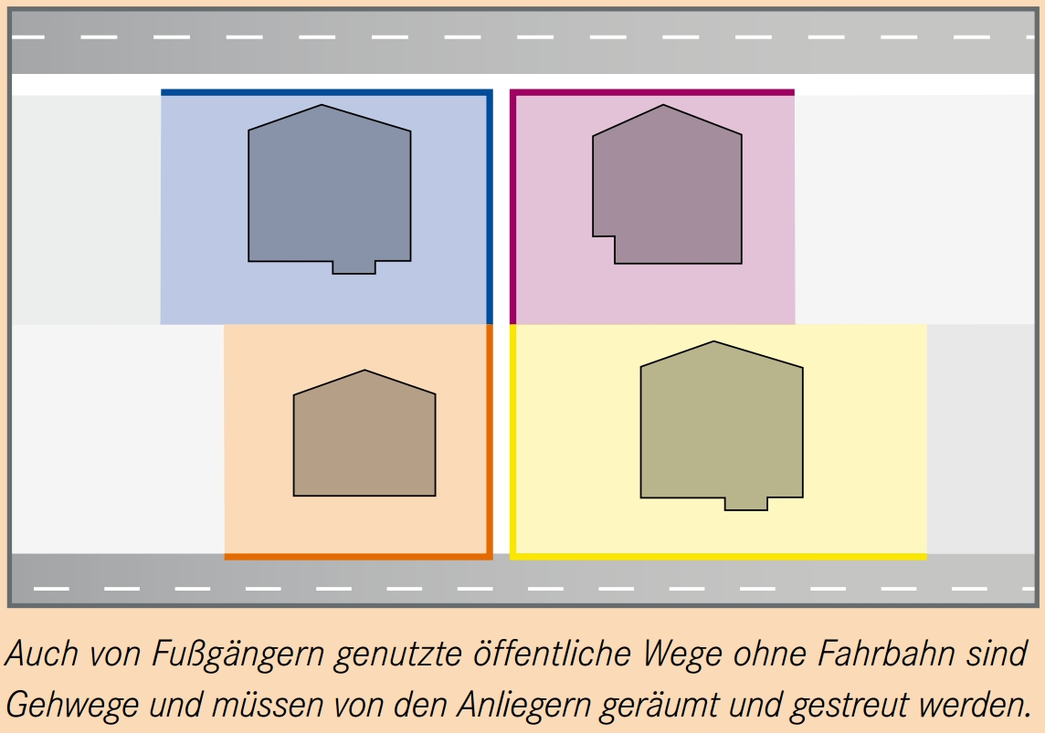 Auch von Fußgängern genutzte öffentliche Wege ohne Fahrbahn sind Gehwege und müssen von den Anliegern geräumt und gestreut werden.