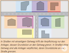 In Straßen mit einseitigem Gehweg trifft die Verpflichtung nur den Anlieger, dessen Grundstück an den Gehweg grenzt. In Straßen ohne Gehweg sind alle Anlieger verpflichtet, deren Grundstücke an die Straße grenzen.