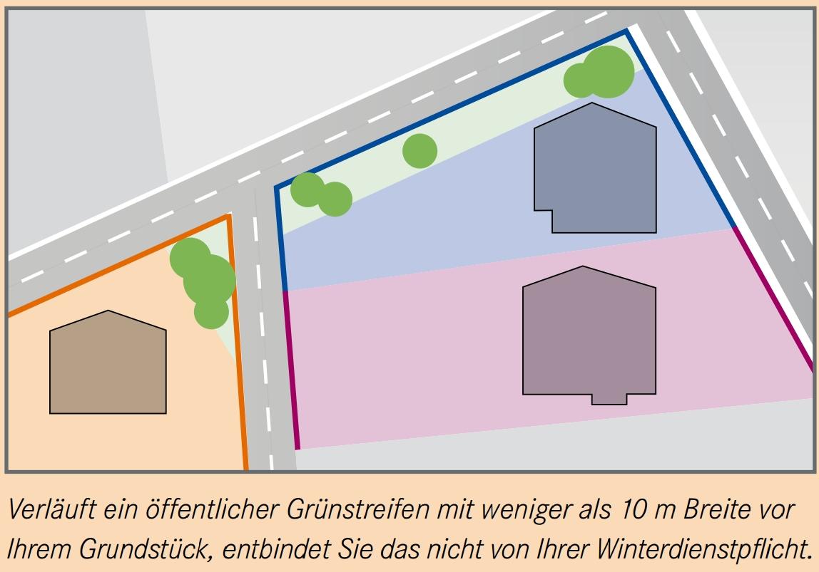 Verläuft ein öffentlicher Grünstreifen mit weniger als 10 m Breite vor Ihrem Grundstück, entbindet Sie das nicht von Ihrer Winterdienstpflicht.